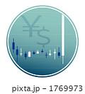 為替介入時の米ドル/日本円為替チャート 1769973