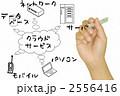 クラウドコンピューティングをイメージする図(手書き) 2556416