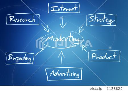 marketing diagram conceptのイラスト素材 [11288294] - PIXTA
