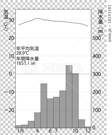 曼穀雨溫圖 18543381
