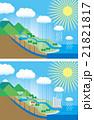 水の循環 21821817
