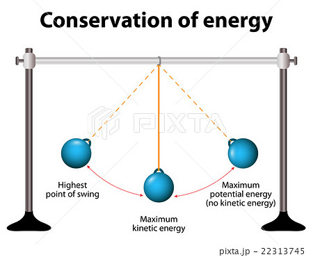 conservation of energy simple pendulumsのイラスト素材 22313745