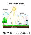 放射 太陽 地球温暖化のイラスト 27058673