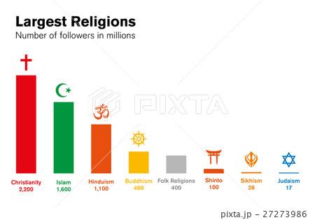 World religions histogram. Major religious groups.のイラスト素材 [27273986] - PIXTA