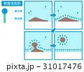 界面活性剤 仕組み 汚れのイラスト 31017476