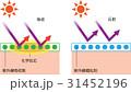 紫外線吸収剤 断面図 紫外線のイラスト 31452196