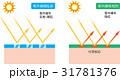 紫外線吸収剤 紫外線錯乱剤 断面図のイラスト 31781376