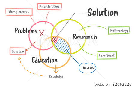Problem Education Knowledge Learning Solutionのイラスト素材 [32062226] - PIXTA