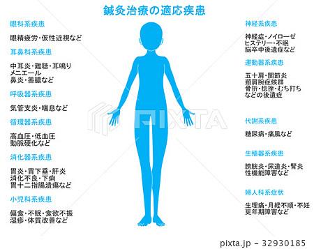 鍼灸治療の適応疾患図(青色) 32930185