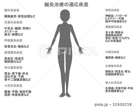 鍼灸治療の適応疾患図(灰色) 32930258