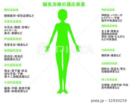 鍼灸治療の適応疾患図(緑色) 32930259