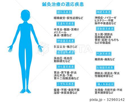 鍼灸治療の適応疾患図2(青色・説明あり) 32960142