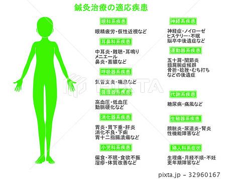 鍼灸治療の適応疾患図2(緑色・説明あり) 32960167