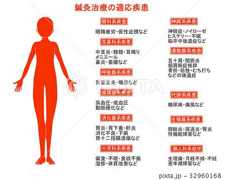 鍼灸治療の適応疾患図2(オレンジ色・説明あり) 32960168