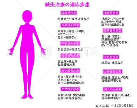 鍼灸治療の適応疾患図2(ピンク色・説明あり) 32960169