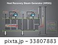 水蒸気 発電機 ジェネレーターのイラスト 33807883