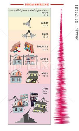 Earthquake Magnitude Scale 34474181