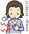 胸やけ 胃酸過多 逆流性食道炎のイラスト 34786117