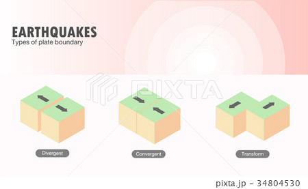 Types of plate boundary earthquake 34804530