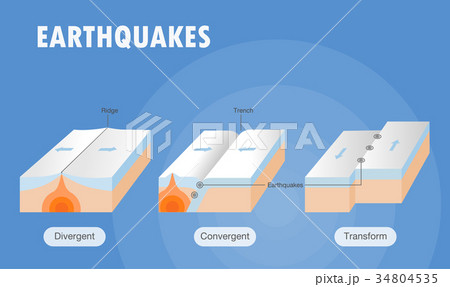Types of plate boundary earthquake 34804535