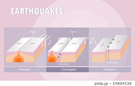 Types of plate boundary earthquake 34804536