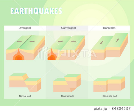 Types of plate boundary earthquake 34804537