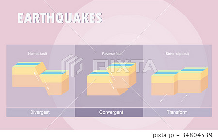 Types of plate boundary earthquake 34804539