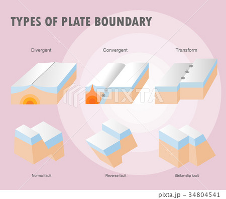 Types of plate boundary earthquake 34804541
