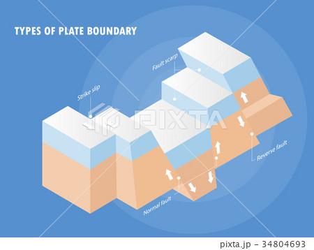 types of plate boundary earthquakeのイラスト素材 34804693 pixta