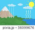 ウォーター 水 サイクルのイラスト 36099676