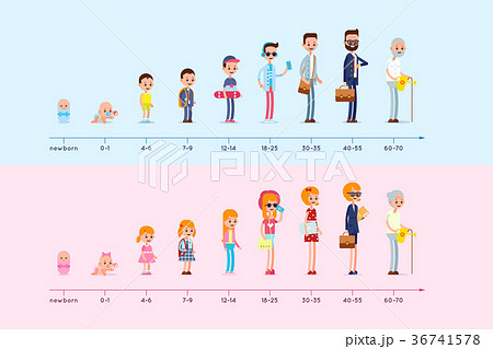 Evolution of the residence of man and woman from 36741578
