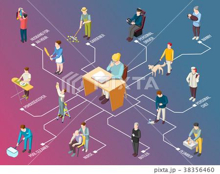 Domestic Servant Isometric Flowchart 38356460