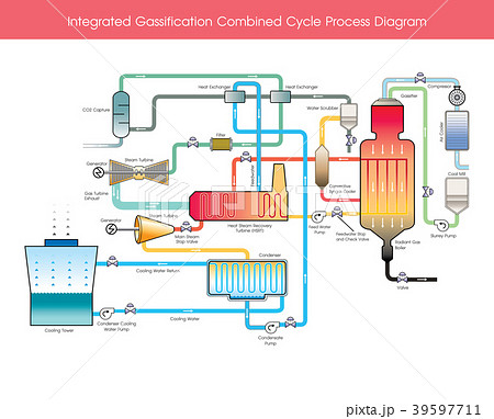 Integrated Gassification Combined Cycle Process. 39597711