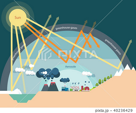The greenhouse effect illustration infographic 40236429
