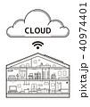 IOT クラウド スマートホームのイラスト 40974401