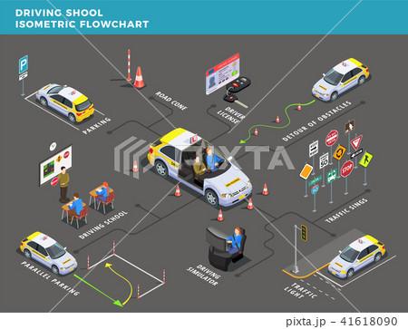 Driving Center Isometric Flowchart 41618090