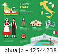 Traveling to Italy by landmarks map illustration 42544238