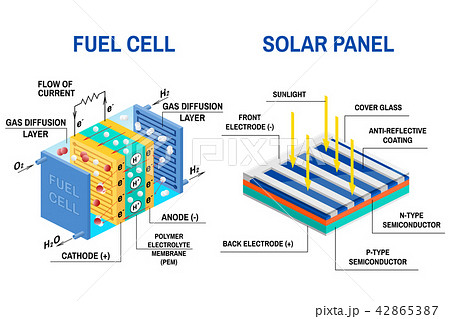 process of converting light to electricity and fuel cell diagram の
