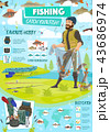 Fishing sport poster with fisherman and items 43686974