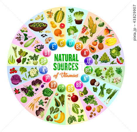 Natural vitamin, vegetarian food sources 43829907