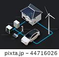 太陽光/風力発電、EV電池再利用、EV及び充電設備の再生可能エネのネットワークイメージ。文字あり 44716026