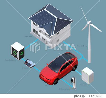 太陽光/風力発電、EV電池再利用、EV及び充電設備の再生可能エネのネットワークイメージ。文字あり 44716028