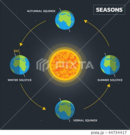 Earth's season diagram 44734417