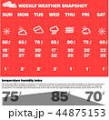 図表 天気 気象のイラスト 44875153