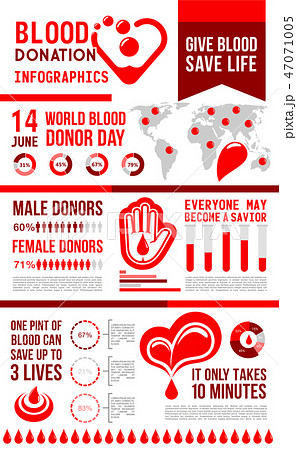 Blood donation infographic with map and chart 47071005