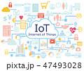 IoTビジネスに紐づくビッグデータ-アイコンフラットデザイン白背景イラスト 47493028