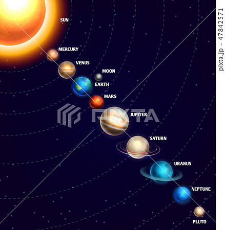 Solar system with sun and planets on orbit universe starry sky 47842571