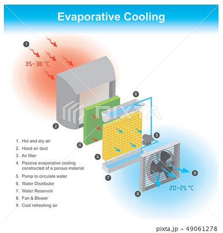 Evaporative Cooling 49061278