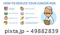 How to reduce risk of cancer, what you should do. Information poster with text and cartoon character 49882839