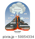 Volcano cross section with hot lava and volcanic ash cloud vector diagram 50054334